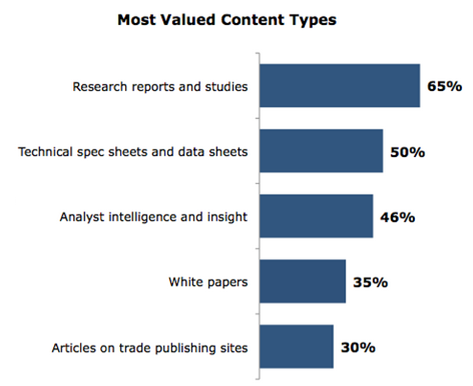 most-valued-content-types image 7