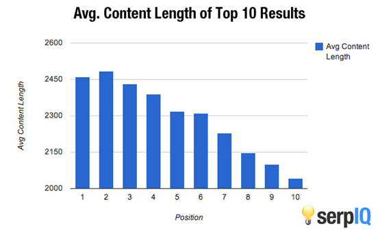 search-rankings-by-content-length image 8