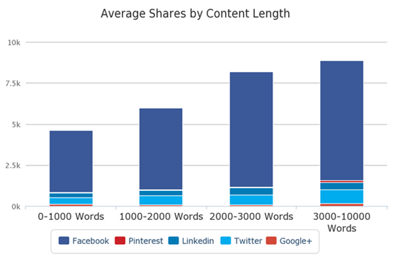 social-shares-by-content-length image 9