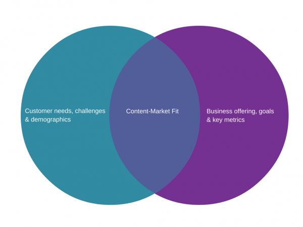 content-market-fit-image 1