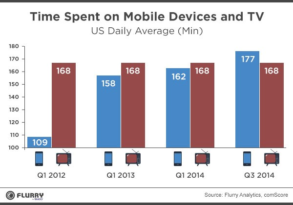 time-spent-mobile-image 1