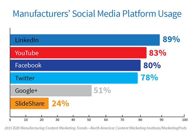 Content Marketing B2B Manufacturing Study: 2015 Trends
