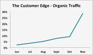 customer-edge-organic-traffic-image 1