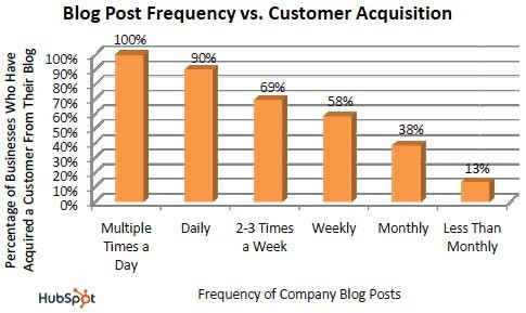 hubspot-blog-post-frequency-image 4
