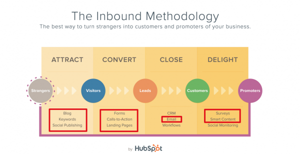hubspot-example 1-image 20