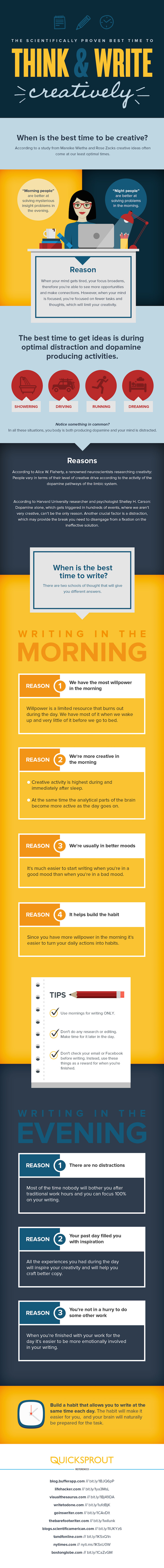 quicksprout-Best-Time-To-Write-infographic-image 5