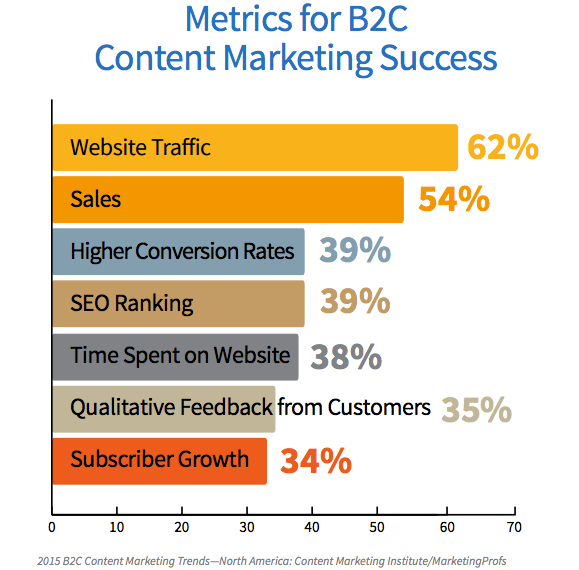 B2C-content-marketing-success-image 2