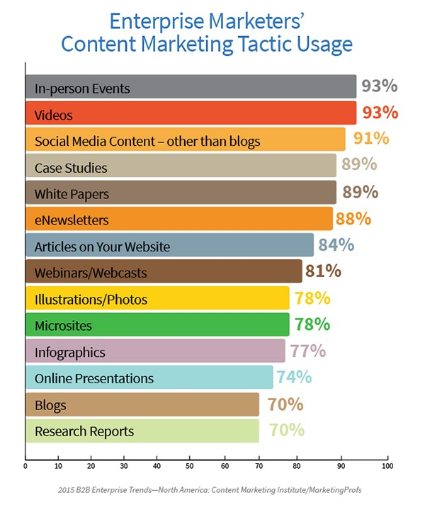 ER-Content-Marketing-Tactic-Usage-Image 3