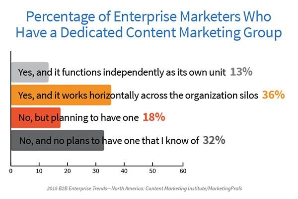 ER-Dedicated-Content-Marketing-Group-Image 2