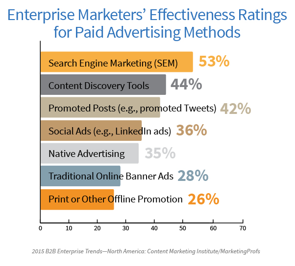 enterprises effectively using market research The ultimate guide on how to conduct market research it's easy to conduct market research online using market research surveys they're an affordable and.