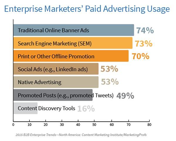 ER-Paid-Advertising-Usage_Image 4