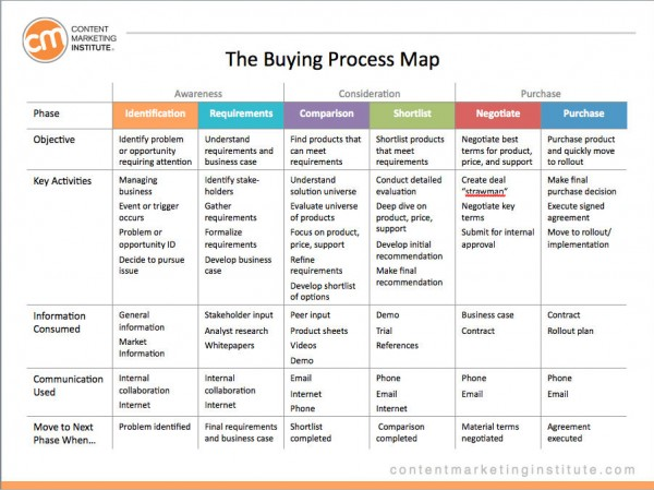 Rosenberg_buying-process-map-image 2