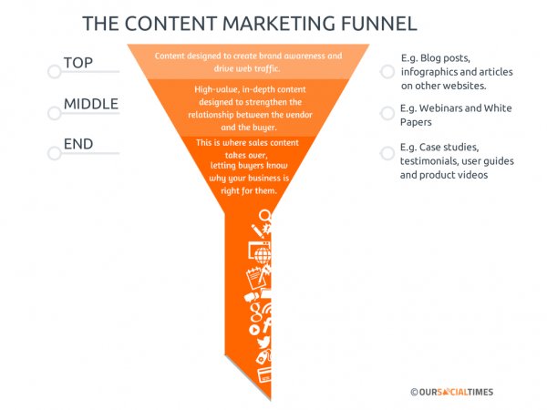 content-marketing-funnel-image 6