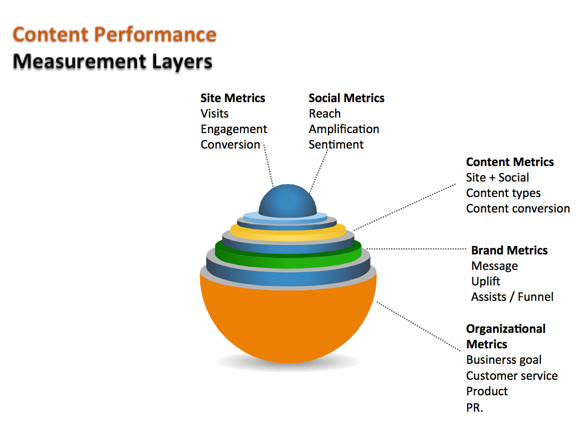 content-performance-measurement-layers-image 5