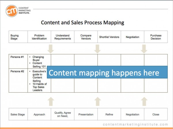 content-sales-process-map-image 3