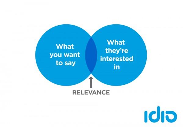 idio-Content-Marketing-Venn-diagram