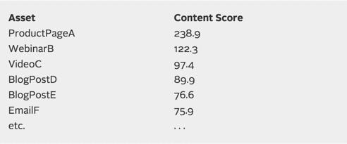 kapost-asset-content-score-image 9