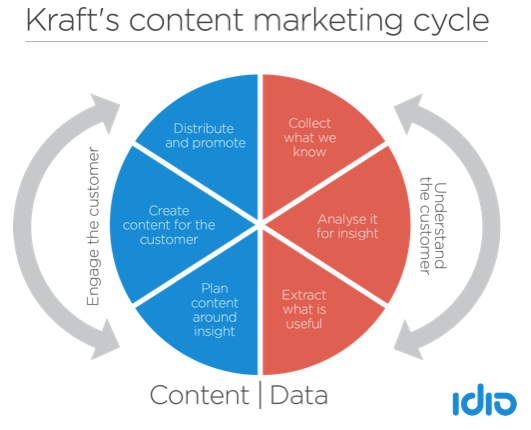 kraft-content-marketing-cycle