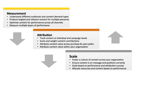 measurement-attribution-scale-image 3