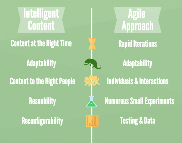 agile-intelligent-content