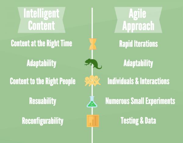 agile-intelligent-content