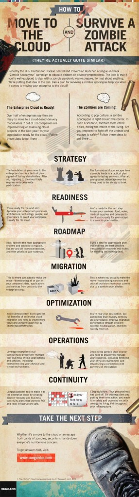 cloud-zombie-infographic