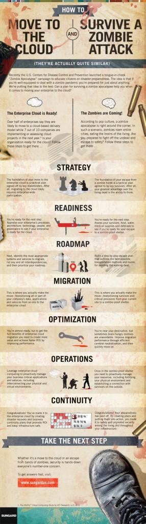 cloud-zombie-infographic