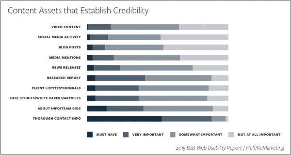 content-assets-establish-credibility-image 1