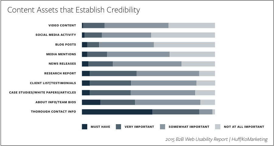 Website Credibility Trends, Tips