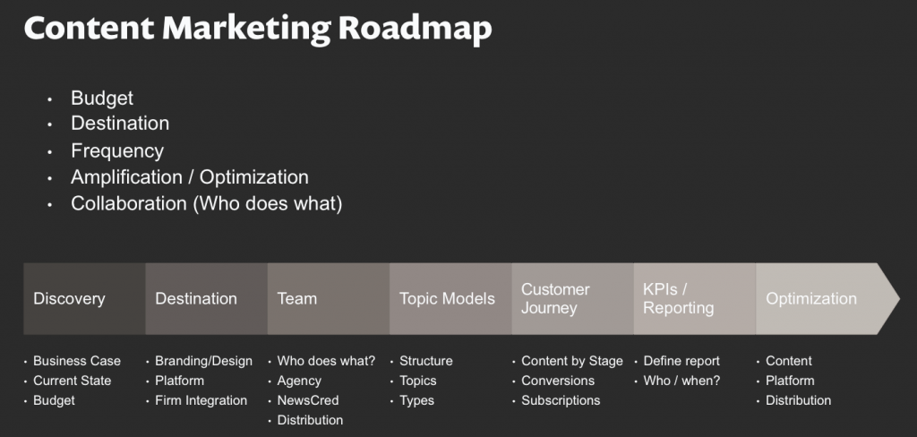 the content marketing road map how to build your own content