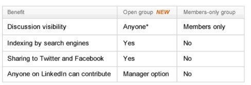 linkedin-groups-open-closed-image 3