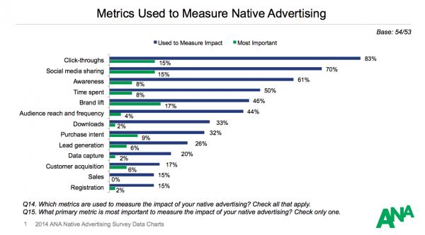 metrics-measure-native-advertising-image 1