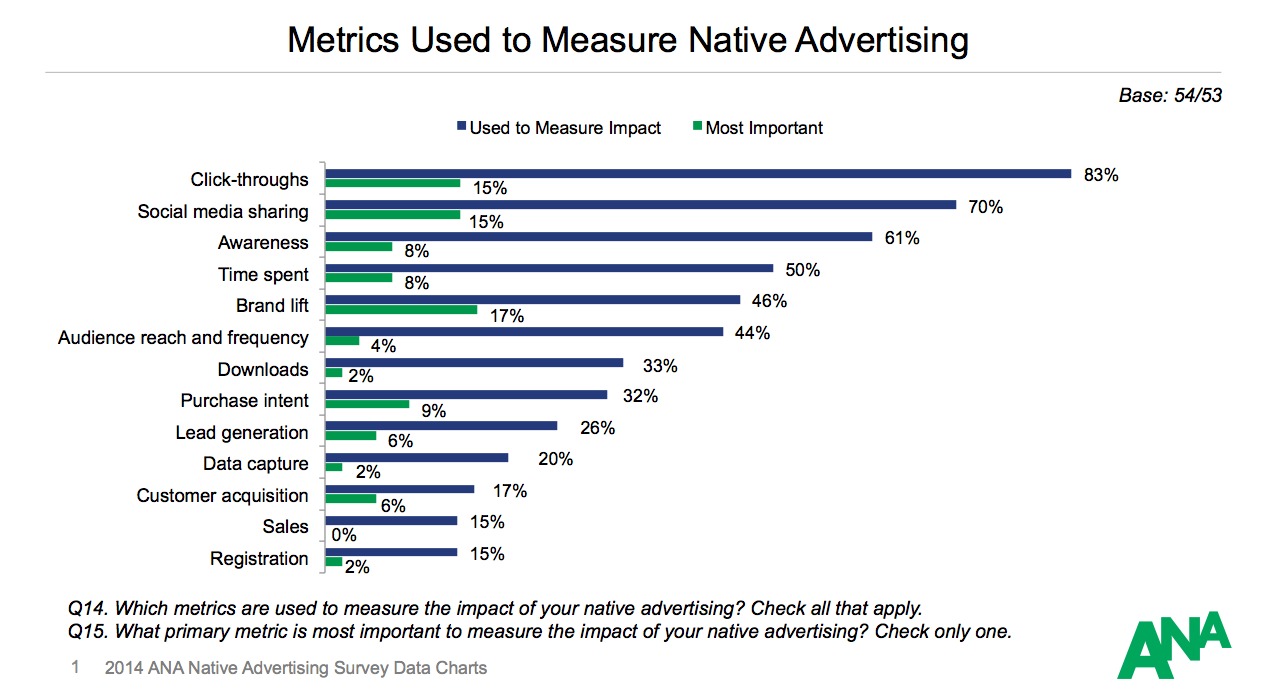 Understanding the Impact of TV Advertisement on Your ... |Measure Advertisment Mind