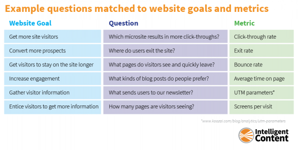 website-goals-metrics-questions-chart