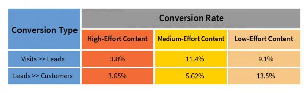 Conversion-rate-vs-effort