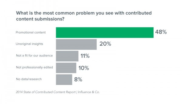 common-problems-contributed-submissions-chart 2