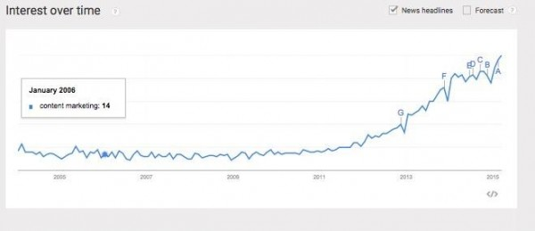 content-marketing-google-trends-image 1