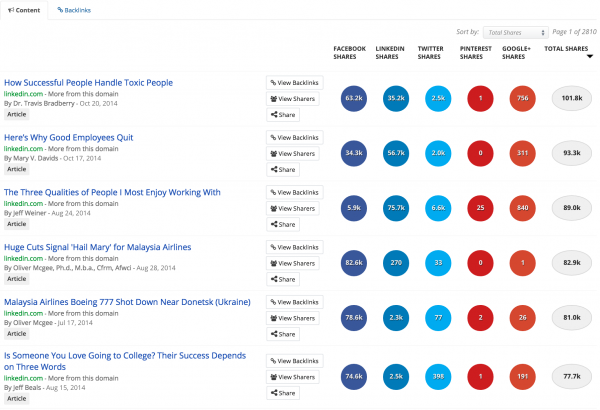 linkedin-top posts-buzzsumo-search-image 8