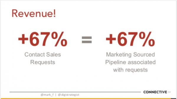revenue-increase-intelligent-content