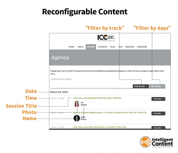 reconfigurable-intelligent-content