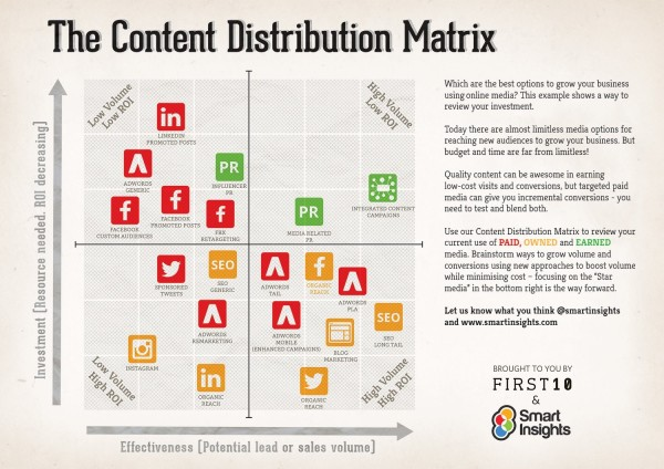 smart-insights-content-distribution-matrix-image 3