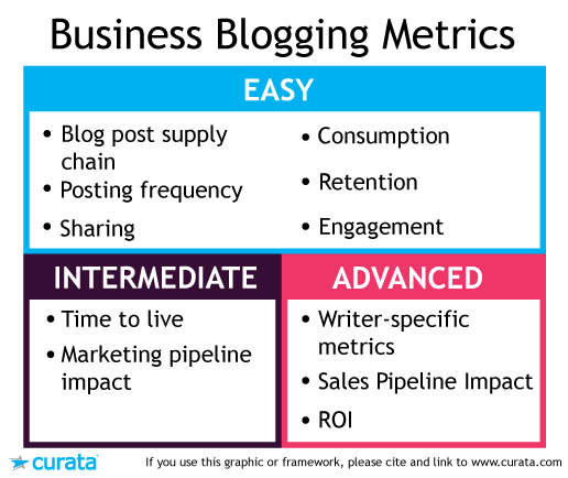 business-blogging-metrics-image 2