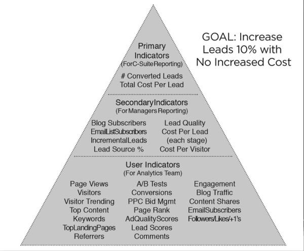 pulizzi-pyramid-primary-indicators-image 1