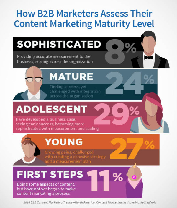 What Effective BB Content Marketing Looks Like New Research