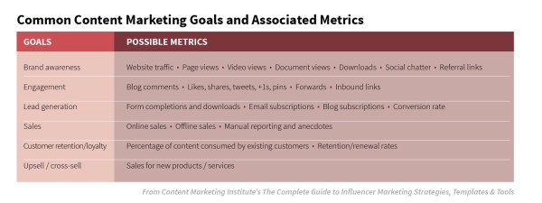 common-content-marketing-goals
