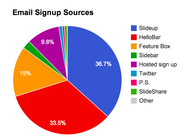 email-signup-sources-image 1