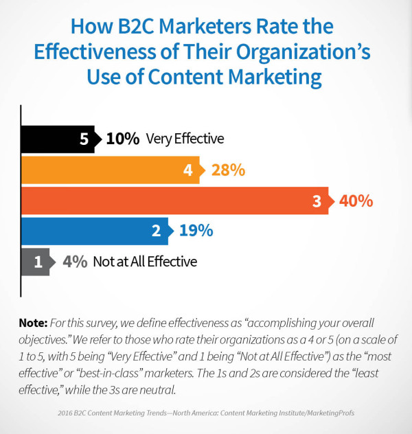 2016_B2C_Research_Effective