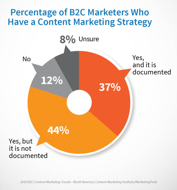 2016_B2C_Research_Strategy