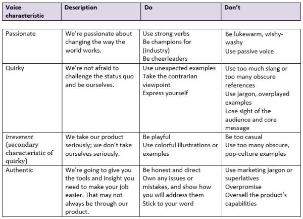 brand-voice-chart