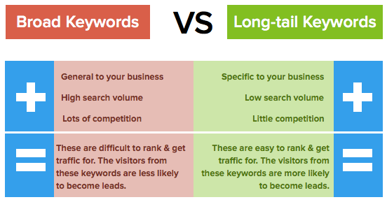 braod-keywords-vs-long-tail-keywords-4